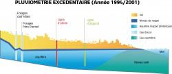 Pluviométrie exédentaire