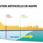 Réalimentation artificielle de la nappe (novembre à avril – situation au printemps)