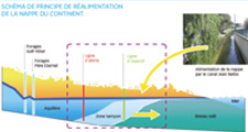 acces direct réalimentation d'eau